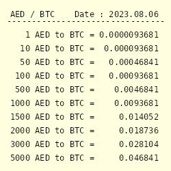 Dirham UAE (AED) in Euro (EUR) tassi di cambio