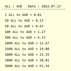 Conversion From Albanian Lek To Australian Dollar