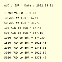 Conversion From Australian Dollar To Euro
