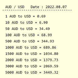 Conversion From Australian Dollar To Us