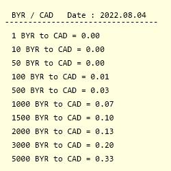 Conversion From Belarusian Ruble To Canadian Dollar