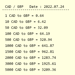Conversion From Canadian Dollar To British Pound Sterling