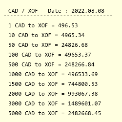 Conversion From Canadian Dollar To West African Cfa Franc