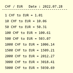 Conversion From Swiss Franc To Euro