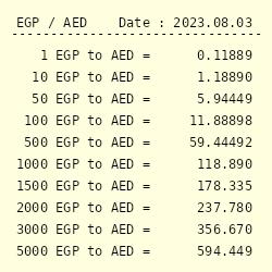 Egyptian Pound To Uae Dirham Conversion