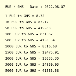 Conversion From Euro To Ghana Cedi