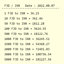 Fjd To Inr Exchange Rate Fijian Dollar Indian Ru Conversion