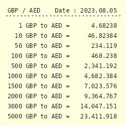 Conversion From British Pound Sterling To Uae Dirham