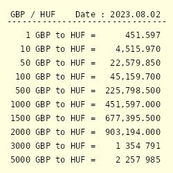 tani słodkie tanie gorąca sprzedaż online GBP to HUF Exchange Rate    British Pound Sterling to ...