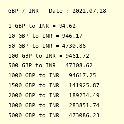 Conversion From British Pound Sterling To Indian Ru
