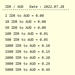Idr To Aud Exchange Rate Indonesian Rupiah To Australian Dollar