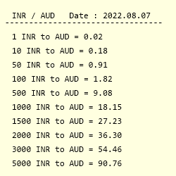 Inr To Aud Exchange Rate Indian
