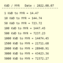 Conversion From Kuwaiti Dinar To Malaysian Ringgit