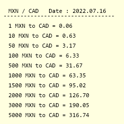 MXN to CAD Exchange Rate    Mexican peso to Canadian Dollar Conversion