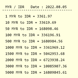 Myr To Idr Exchange Rate Malaysian