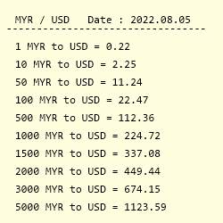 Conversion From Malaysian Ringgit To Us Dollar