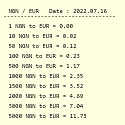 Conversion From Nigerian Naira To Euro