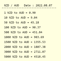Conversion From New Zealand Dollar To Australian
