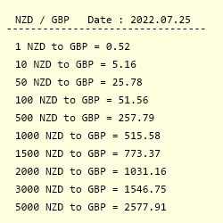 Conversion From New Zealand Dollar To British Pound Sterling