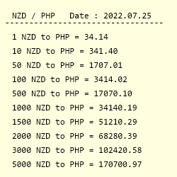 Conversion From New Zealand Dollar To Philippine Peso