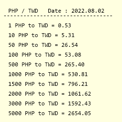 By Photo Congress || Philippine Peso To Taiwan Dollar Conversion
