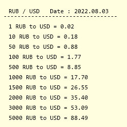 Conversion From Russian Ruble To Us Dollar
