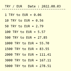 Conversion From Turkish Lira To Euro