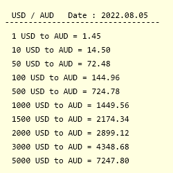 Conversion From Us Dollar To Australian