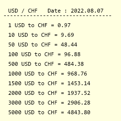 Conversion From Us Dollar To Swiss Franc