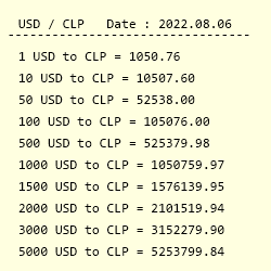 Usd To Clp Exchange Rate Us Dollar