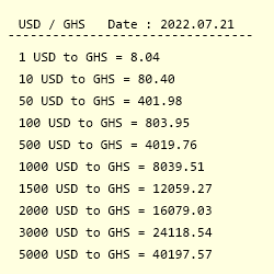 Conversion From Us Dollar To Ghana Cedi