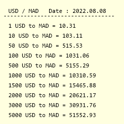 Usd To Mad Exchange Rate Us Dollar