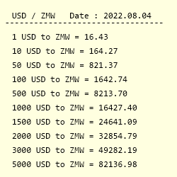 Usd To Zmw Exchange Rate Us Dollar
